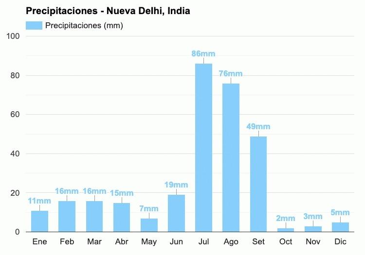 Gráfico de lluvia por meses en Nueva Delhi