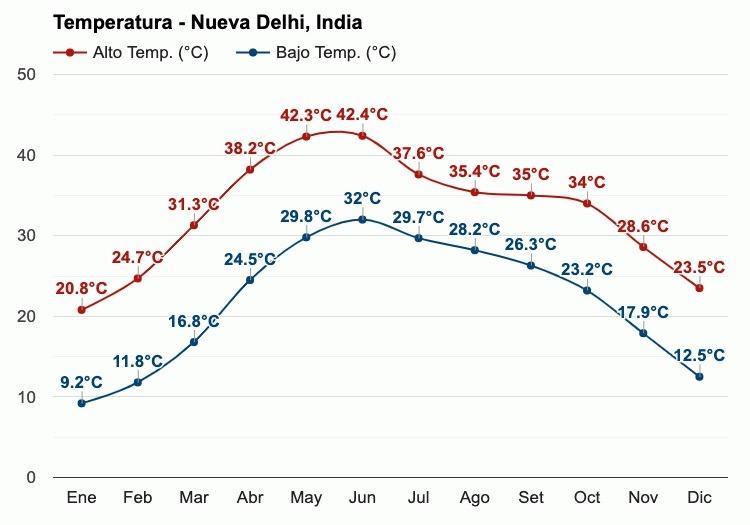 Gráfico de temperatura por meses en Nueva Delhi